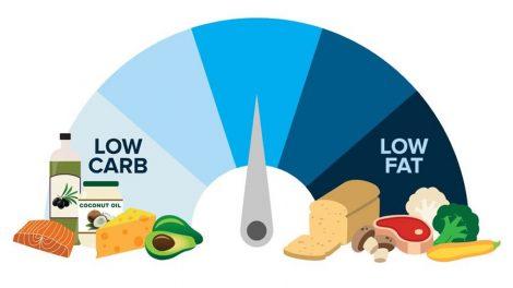 le régime Atkins pour perdre du poids